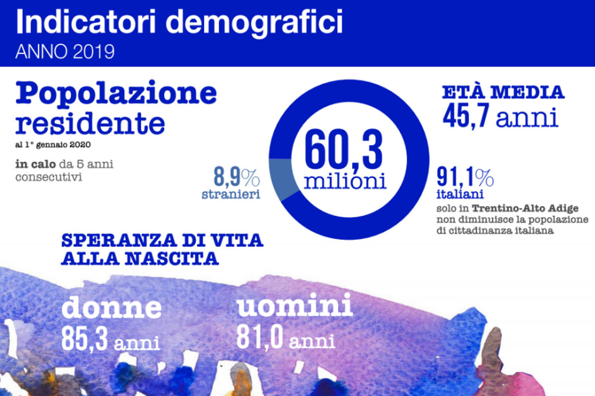 Istat, indicatori demografici 2019: la popolazione italiana continua a diminuire con soli 67 nuovi nati ogni 100 persone decedute