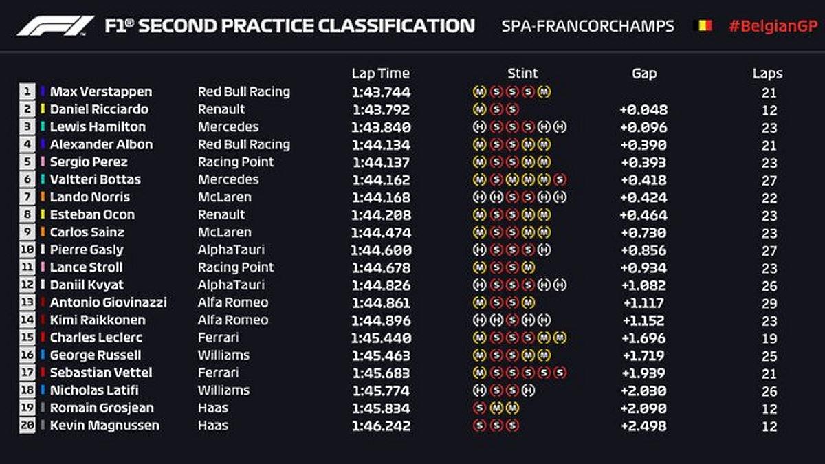 Formula 1, a Spa ben otto vetture sugli stessi livelli: gara aperta o pretattica?