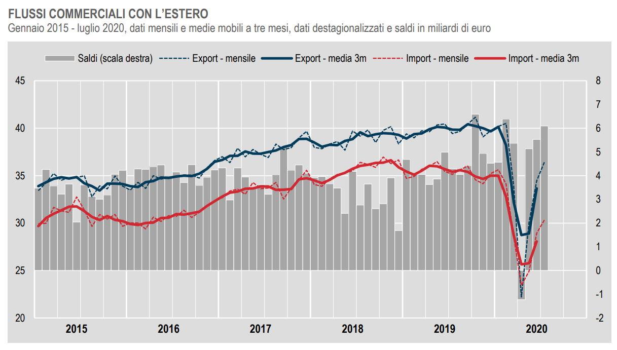 A luglio 2020 continuano a crescere le vendite all'estero nei mercati Ue ed extra Ue