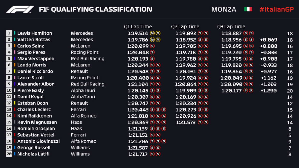 Formula 1, anche a Monza le due Ferrari fuori dalla Q1