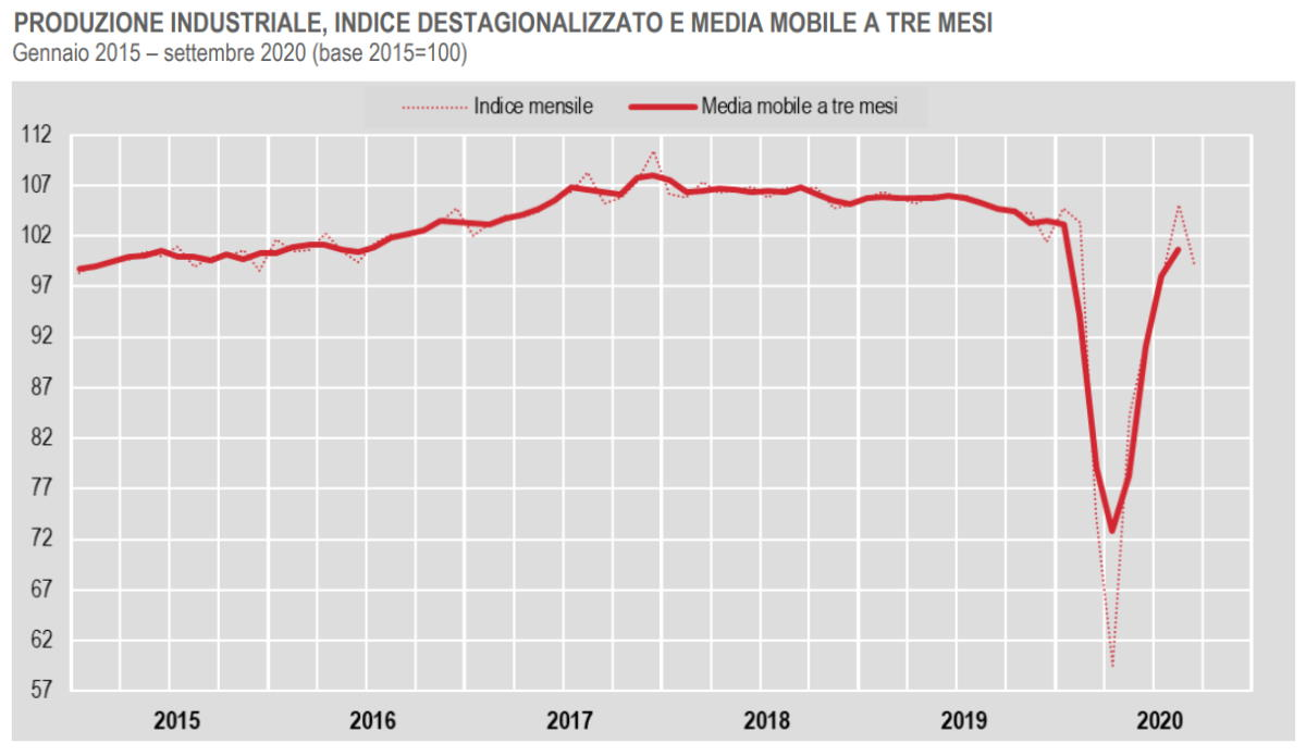 Istat, in calo la produzione industriale a settembre 2020