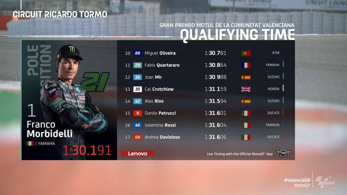 MotoGP, è di Morbidelli la pole del GP della Comunitat Valenciana