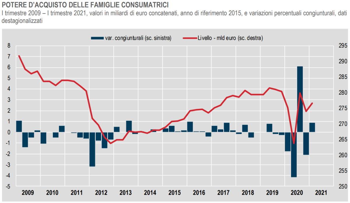 Istat, i conti di AP, società e famiglie nel I trimestre 2021
