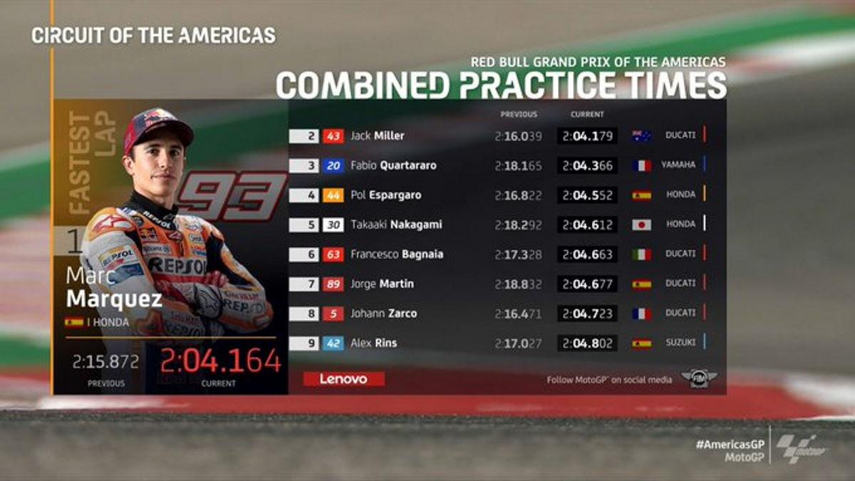 MotoGP, Marquez è il più veloce nelle libere del venerdì del GP delle Americhe