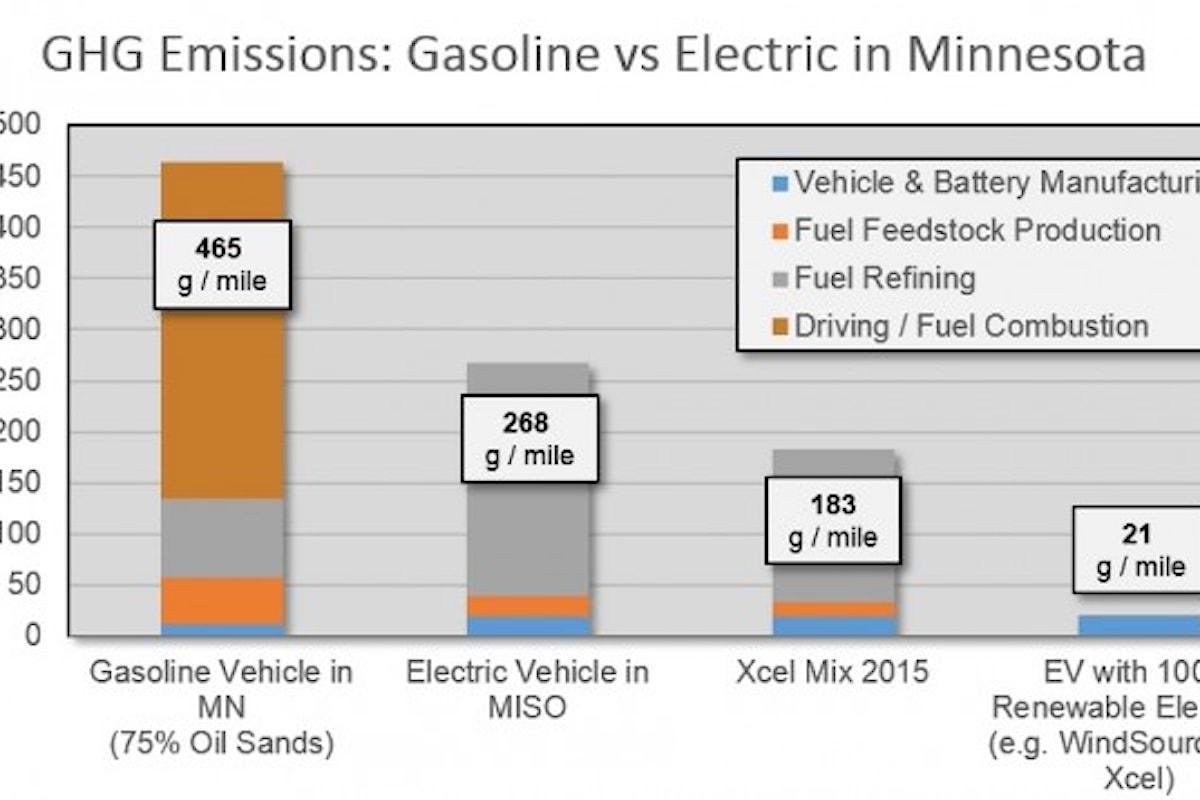 Auto elettriche e i vantaggi per l'atmosfera