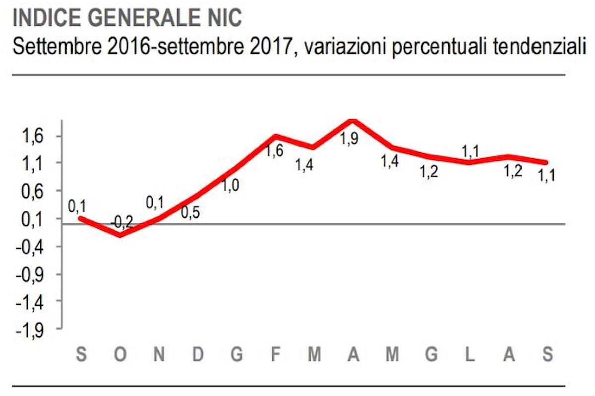 Istat. A settembre 2017 l'inflazione continua a scendere