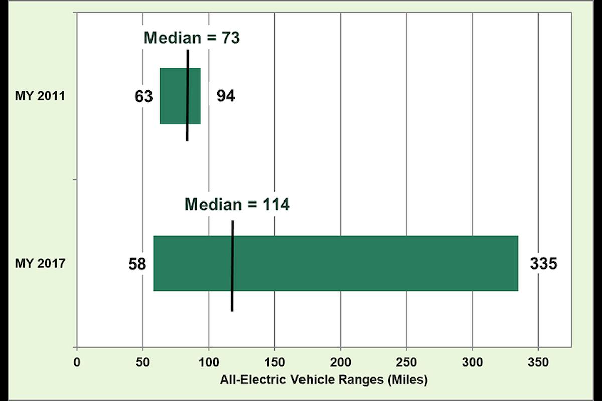 L'incremento dell'autonomia delle auto elettriche