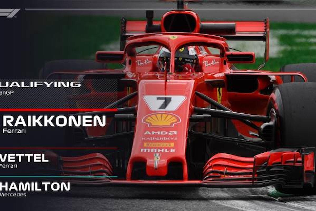 Formula 1, a Monza la pole a Raikkonen con Vettel che partirà secondo