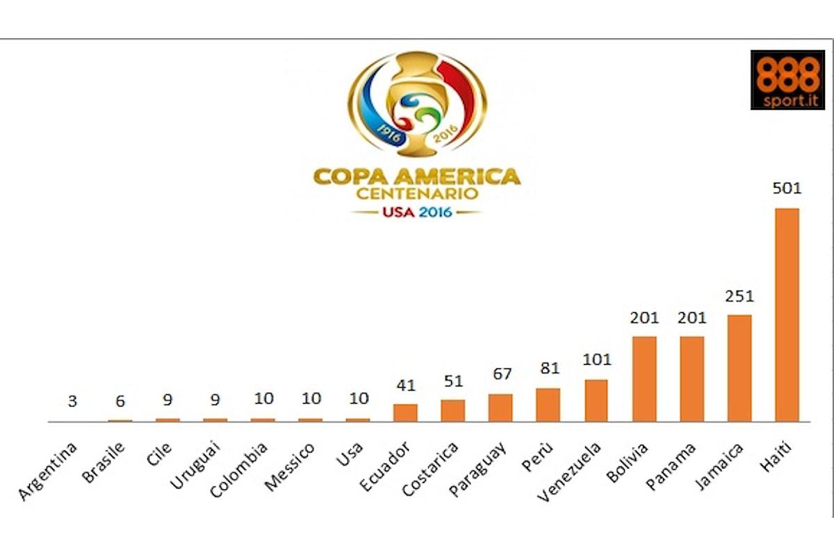 Copa America Centenario, le quote acclamano l'Argentina