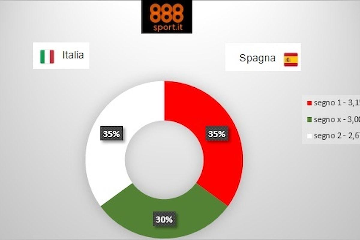 QUALIFICAZIONI MONDIALE: Italia-Spagna, per gli scommettitori è sfida alla pari